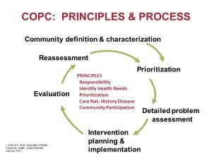 COPC-Diagram